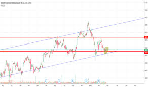 Bam A Stock Price And Chart Tsx Bam A Tradingview