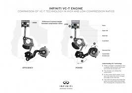 variable compression ratio coming to new infiniti four cylinder atkinson cycle approach vc t has four multilink mechanisms inside its crankcase to offer computer control over each cylinder s compression ratio