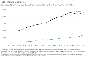 Welfare Chart By State Public Welfare Expenditures Urban Institute