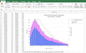 Excel Chart With 4 Variables How To Make A Graph With Multiple Axes With Excel