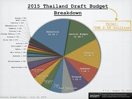 The Thai Juntas 2015 Draft Budget Explained In 4 Graphs