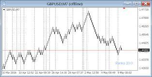 Renko Indicator Mt4 Indicators