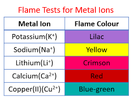 Identify Cations Solutions Examples Activities