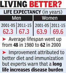 Expectancy Chart Definition World Health Organization Life Expectancy In India Goes Up