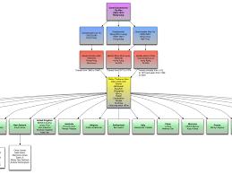 Organized Bjj Lineage Chart Bjj Pass Flow Chart Bjj Lineage