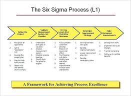 Simple Process Map 4 Process Map Templates Excel Doc Free Premium Simple