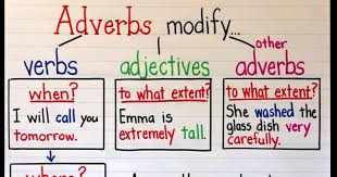 Adverb Anchor Chart 2nd Grade An Adverb Anchor Chart With A Free Printable Upper