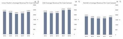 National Fuel Surcharge Chart 2019 Nsc Vs Csx Vs Unp How Does Coal Freight Business Compare