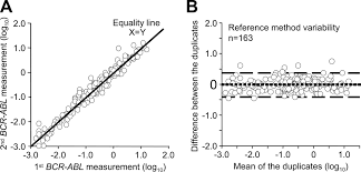 Desirable Performance Characteristics For Bcr Abl Measurement On An