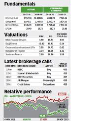 Stock Number Stock Pick Of The Week Why Analysts Are Bullish On M M