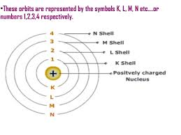 Structure Of Atom Structure Of Atom Igcse