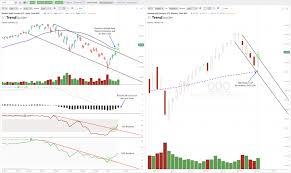 Xbi Chart 3 Bullish Trend Line Breakouts On The Charts Spy Qqq Xbi