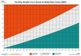 Healthy Weight Range Chart 66 Logical Bmi To Height Chart