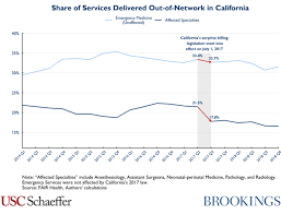 Doctors Note For Work Law California California Saw Reduction In Out Of Network Care From