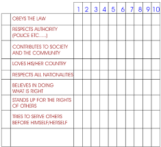 characteristics of a good citizen list two of the citizen characteristics for which that you gave yourself the lowest marks in the space below explain why you awarded yourself the low