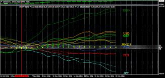 Ku Chart