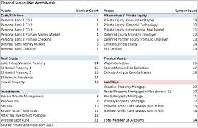 Chart Of Accounts For Rental Property Managing A Complicated Net Worth How Messy Is Your Money