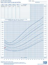 cdc bmi growth chart who growth chart training case examples cdc weight for