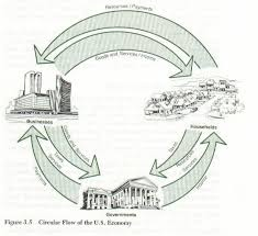circular flow model as you can see each sector of the economy feeds another households consumers provide businesses payments in exchange for jobs and goods and