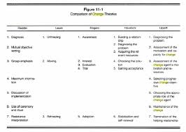 Relevance Of Change Theory Nu 433 Theory Professional Roles