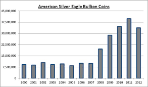American Silver Coin Chart Mining Com