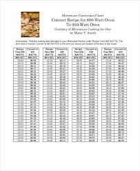Oven Temp Time Conversion Chart Cooking Conversion Chart 8 Free Word Pdf Documents