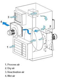 mx² 80 products munters mx2 airflow diagram