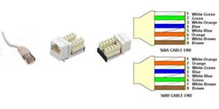 data network parts accessories ethernet cables wall plates the wiring of the conductors to the rj 45 has also been established by the tia two standards tia 586a and tia 586b