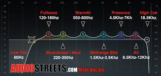 How To Eq Vocals Professionally Audio Streets