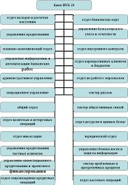 Реферат Отчет по практике в банке ru Сайт рефератов  Организационная структура банка ВТБ24 представлена на рис 1