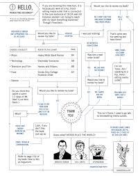 Everything Explained Through Flowcharts Data Visualization