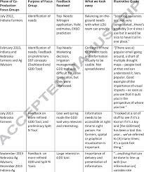 Nebraska Depth Chart 2013 Summary Of Focus Groups Download Table