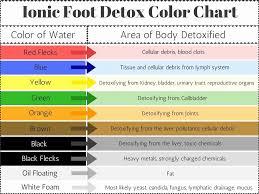 Foot Detox Machine Color Chart Amd Ion Cleanse Color Chart Www Bedowntowndaytona Com