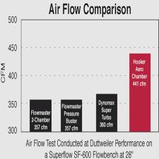 Flowmaster Muffler Chart Gallery Of Chart 2019