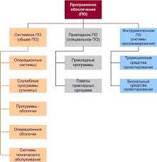 Классификация программного обеспечения Реферат страница  Рисунок 2 Основные категории ПО 1 3 Прикладное программное обеспечение