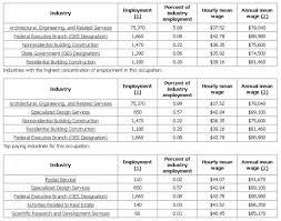 architectural engineering salary range. Architects Salary For 2010 Architectural Engineering Range L