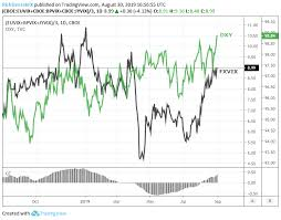 Move Index Chart Vix Volatility Hints At Next Move In Gold Us Dollar Stocks