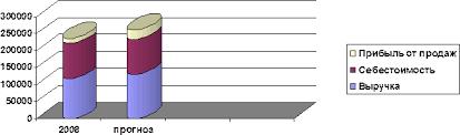 Отчет по преддипломной практики на предприятии розничной торговли  Изобразим графически эффективность данного мероприятия на рисунке 3 2