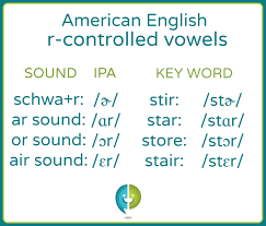 The cambridge dictionary uses international phonetic alphabet (ipa) symbols to show pronunciation. Learn The American English R Controlled Vowel Pronunciations Pronuncian American English Pronunciation