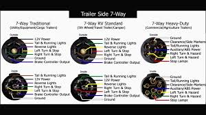 6 pin trailer connector wiring diagram 7 round 4 flat plug ideas in 6 pin trailer plug wiring diagram awesome seven wire rv 7 way prong brilliant connector