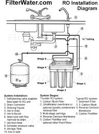 water filter system diagram. Simple System Reverse Osmosis Installation Diagram  Inside Water Filter System