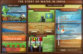the story of water in infographic columbia water center a printable high resolution version