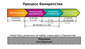 Очередность платежей при банкротстве предприятия: порядок выплат