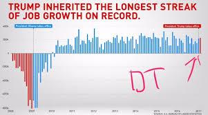 Trump Vs Obama Economy Chart