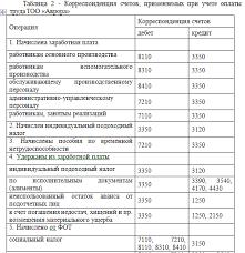 Отчет по производственной практике по инвентаризации Сообщество  Отчет по производственной практике по инвентаризации