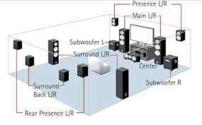 custom home theater systems smarthome solutions surround sound diagram 5 1 7 1 7 2 11 2