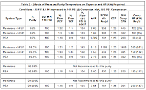 Nitrogen Pressure Chart The Energy Costs Associated With Nitrogen Specifications