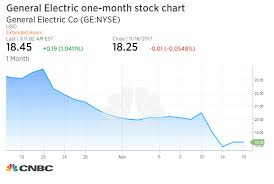 General Electric Chairman And Ceo John Flannery Discloses
