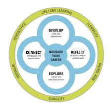 What Is Career Development Career Exploration Student Success Centre