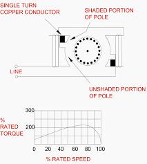 basic construction of shaded pole motor